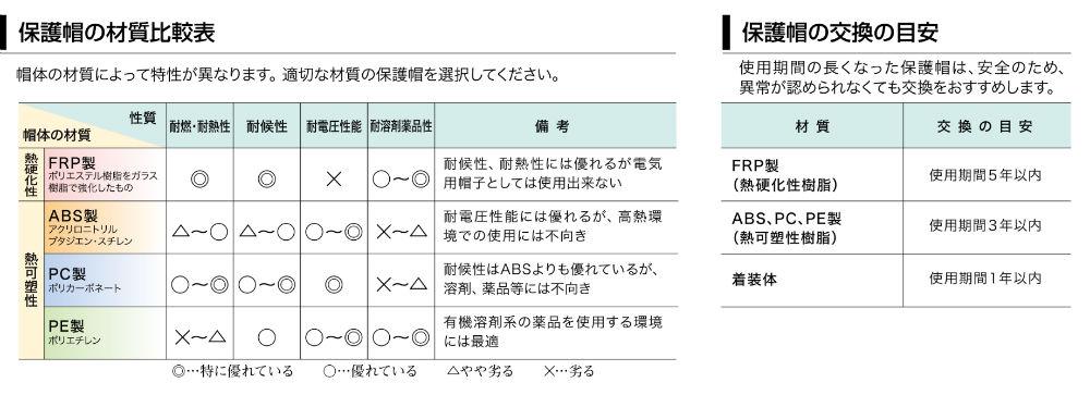 安全ヘルメット材質比較表と交換の目安