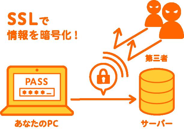 安全ヘルメット SSL