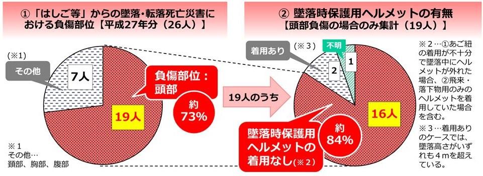 厚生労働省 統計資料『労働者、雇用主の皆様へ はしごや脚立からの墜落・転落災害をなくしましょう!』